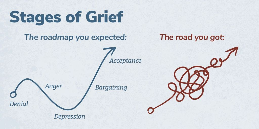 Stages of Grief: The roadmap you expected started with denial, then moved to anger, depression, bargaining, and acceptance. The road you got has a starting point and a tangled line instead of neat and tidy stops along a timeline.